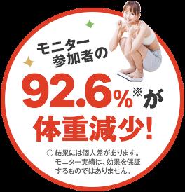 モニター参加者の92.6%(※)が体重減少! ○結果には個人差があります。モニター実績は、効果を保証するものではありません。